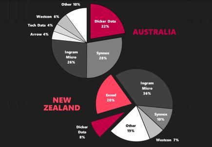 ICT distributor market share A/NZ